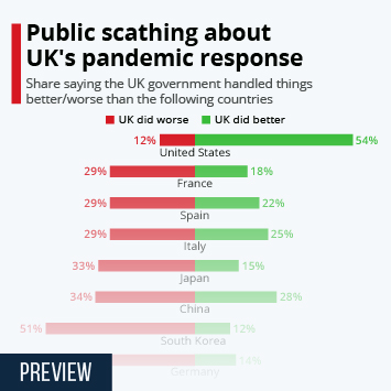 Infographic: Public scathing about UK's pandemic response | Statista