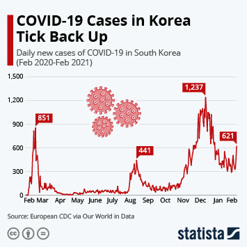 Infographic: A Second Wave of Coronavirus Infections in Korea and China? | Statista