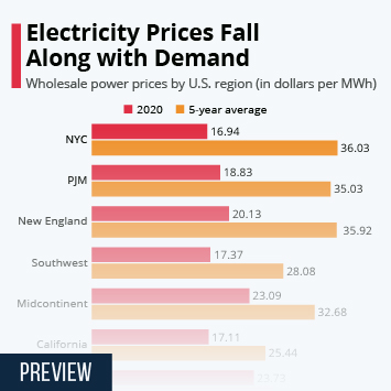 Electricity Prices Fall Along with Demand