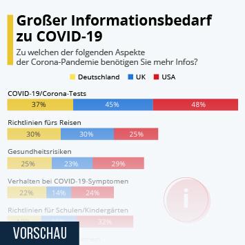 Infografik: Großer Informationsbedarf zu COVID-19 | Statista