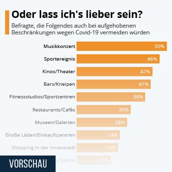 Infografik: Oder lass ich's lieber sein? | Statista
