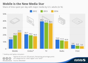 Infographic: Mobile is the New Media Star   Statista