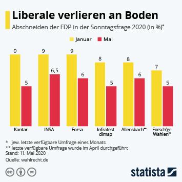 Infografik: Liberale verlieren an Boden | Statista
