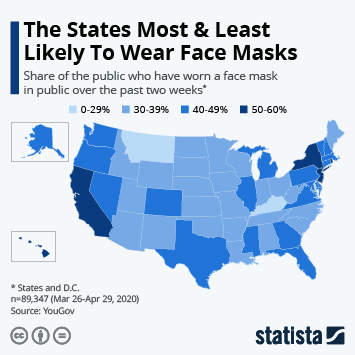 Infographic: The States Most & Least Likely To Wear Face Masks | Statista