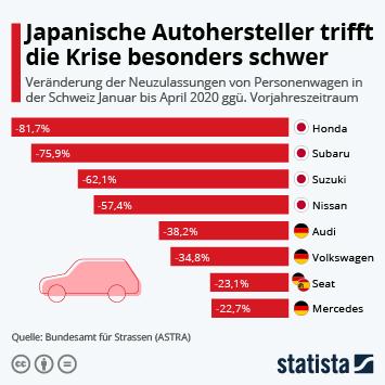 Infografik: Japanische Autohersteller trifft die Krise besonders schwer | Statista