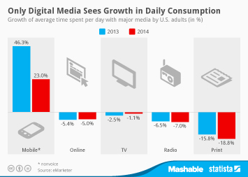 Infographic: Only Digital Media Sees Growth in Daily Consumption   Statista