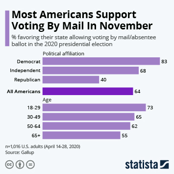 Infographic: Most Americans Support Voting By Mail In November | Statista