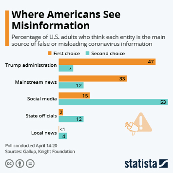 Infographic: Where Americans See Misinformation | Statista