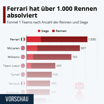 Link zu Ferrari hat über 1.000 Rennen absolviert Infografik
