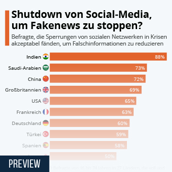 Infografik: Shutdown von Social-Media, um Fakenews zu stoppen? | Statista