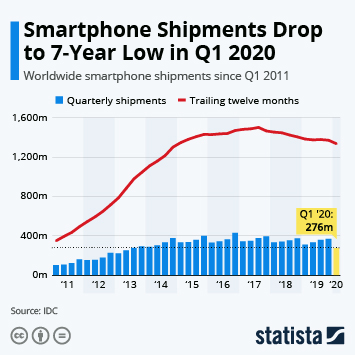Smartphone Shipments Drop to 7-Year Low in Q1 2020