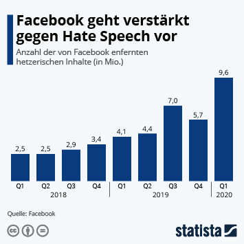 Infografik: Facebook geht verstärkt gegen Hate Speech vor | Statista