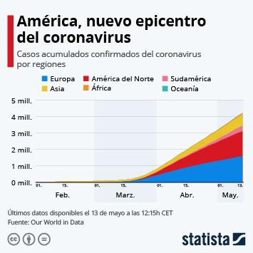 Infografía: América ya es el continente con más casos de coronavirus   Statista