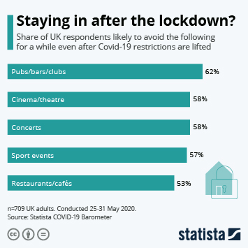 Infographic: Staying in after the lockdown? | Statista