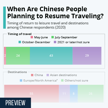 When Are Chinese People Planning to Resume Traveling?