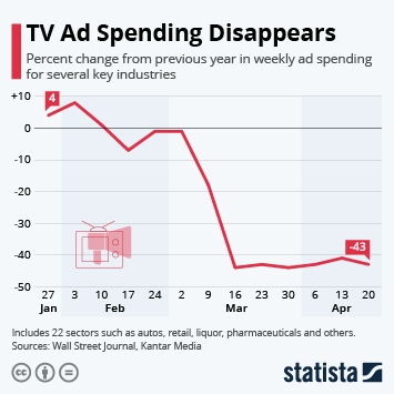 Infographic: TV Ad Spending Disappears | Statista