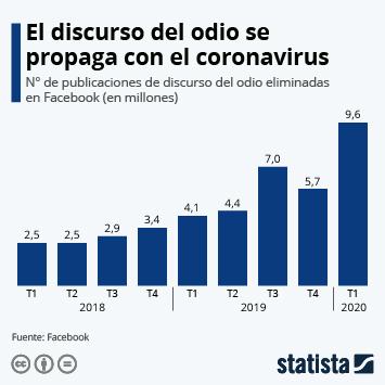Infografía: El discurso del odio se dispara con el coronavirus | Statista
