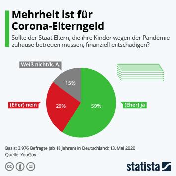 Mehrheit ist für Corona-Elterngeld