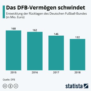 Infografik: Das DFB-Vermögen schwindet   Statista