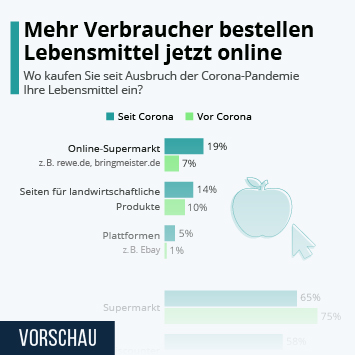 Infografik: Mehr Verbraucher bestellen Lebensmittel jetzt online | Statista