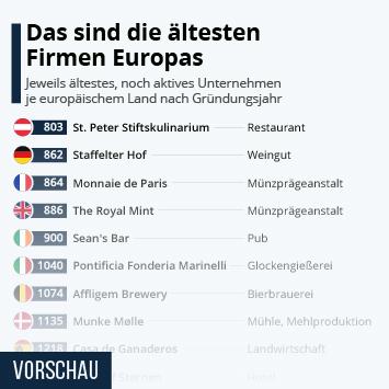 Gastronomie in Österreich Infografik - Das sind die ältesten Firmen Europas