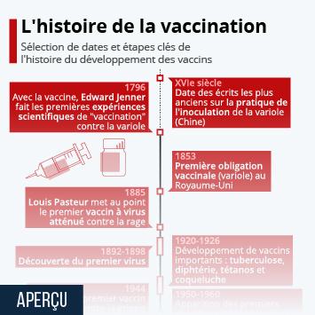 L'histoire de la vaccination : de l'empirisme au génie génétique