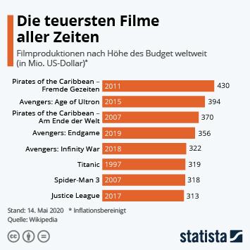 Infografik: Die teuersten Filme aller Zeiten   Statista