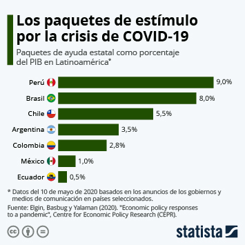 Infografía: ¿Qué gobiernos latinoamericanos destinarán más dinero al rescate pos-COVID-19? | Statista