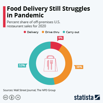 Link to Food Delivery Still Struggles in Pandemic Infographic