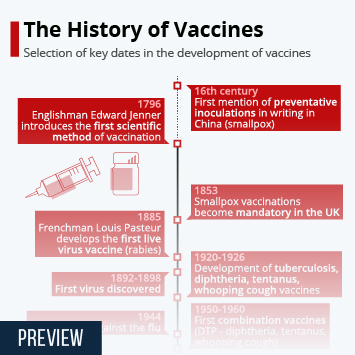Link to The History of Vaccines Infographic