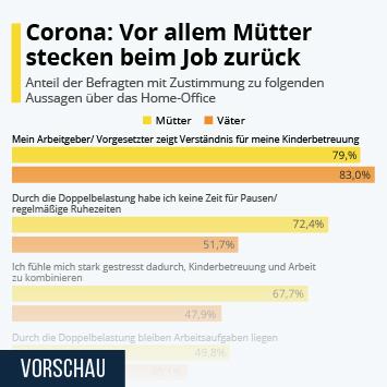 Infografik - Corona: Vor allem Mütter stecken beim Job zurück