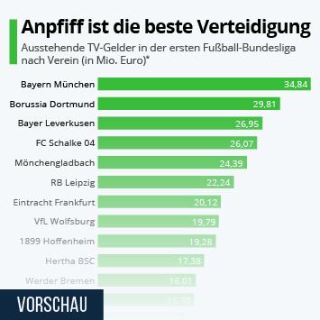Link zu Corona und die Bundesliga Infografik - Anpfiff ist die beste Verteidigung Infografik