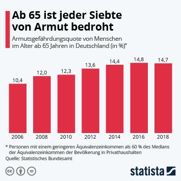 Link zu Ab 65 ist jeder Siebte von Armut bedroht Infografik