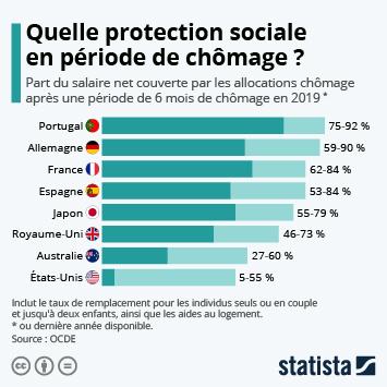 Infographie: Quelle protection sociale en période de chômage ? | Statista