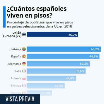 Infografía: ¿Cuántos españoles viven en pisos? | Statista