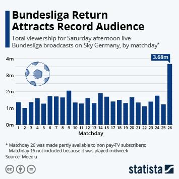 Bundesliga Infographic - Bundesliga Return Attracts Record Audience