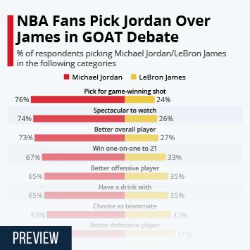 NBA Fans Pick Jordan Over James in GOAT Debate