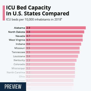 Infographic: ICU Bed Capacity In U.S. States Compared | Statista