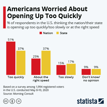 Infographic: Americans Worried About Opening Up Too Quickly | Statista