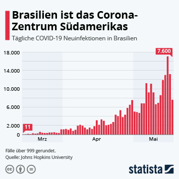 Infografik: Brasilien ist das Corona-Zentrum Südamerikas | Statista