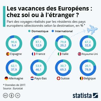 Infographie: Les vacances des Européens : chez soi ou à l'étranger ? | Statista