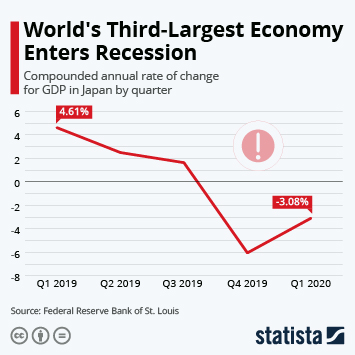 World's Third-Largest Economy Enters Recession