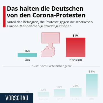 Infografik - Das halten die Deutschen von den Corona-Protesten