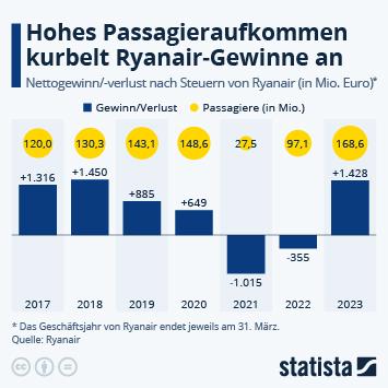 Gewinn von Ryanair stürzt ab