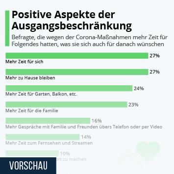 Infografik - Positive Aspekte der Ausgangsbeschränkung
