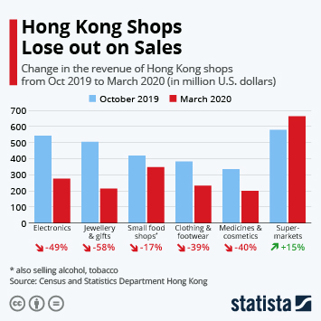 Hong Kong Shops Lose out on Sales