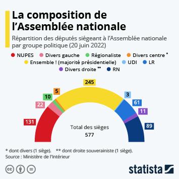 Infographie: LREM perd la majorité absolue à l'Assemblée nationale | Statista