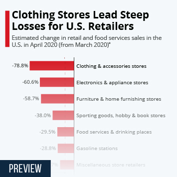 Clothing Stores Lead Steep Losses for U.S. Retailers