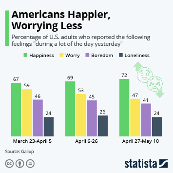 Infographic: Americans Happier, Worrying Less | Statista
