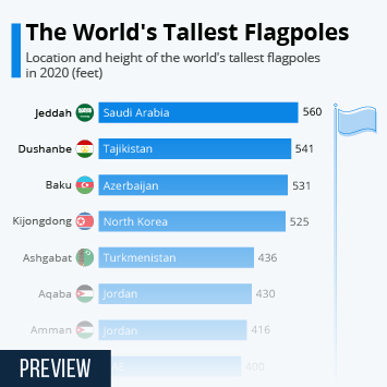 Infographic: The World's Tallest Flagpoles | Statista